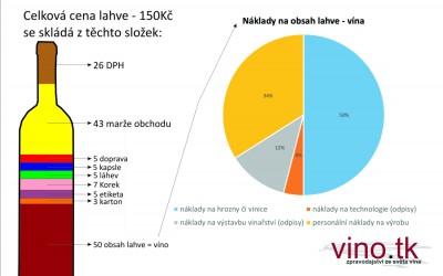 Láhev vína – z čeho se skládá cena