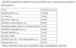 Největší producenti vína (včetně obchodníků)